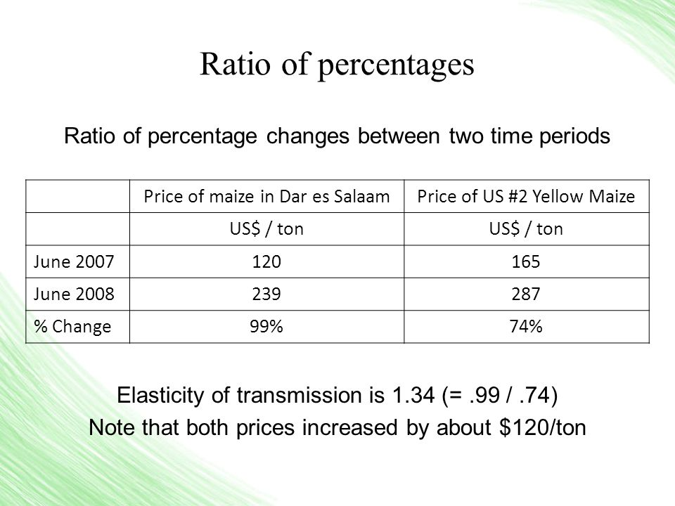 Ratio of percentages Ratio of percentage changes between two time periods Elasticity of transmission is 1.34 (=.99 /.74) Note that both prices increased by about $120/ton Price of maize in Dar es SalaamPrice of US #2 Yellow Maize US$ / ton June 2007120165 June 2008239287 % Change99%74%