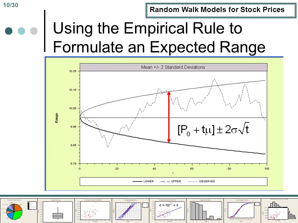Random Walk Models for Stock Prices Using the Empirical Rule to Formulate an Expected Range 10/30