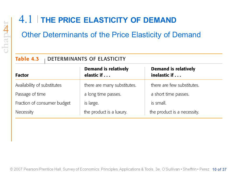 chapter © 2007 Pearson/Prentice Hall, Survey of Economics: Principles, Applications & Tools, 3e, OSullivan Sheffrin Perez 10 of 37 THE PRICE ELASTICITY OF DEMAND 4.1 Other Determinants of the Price Elasticity of Demand