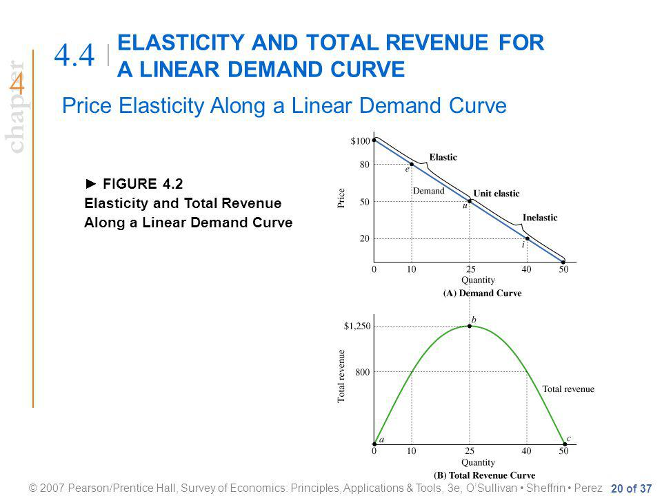 chapter © 2007 Pearson/Prentice Hall, Survey of Economics: Principles, Applications & Tools, 3e, OSullivan Sheffrin Perez 20 of 37 ELASTICITY AND TOTAL REVENUE FOR A LINEAR DEMAND CURVE 4.4 Price Elasticity Along a Linear Demand Curve FIGURE 4.2 Elasticity and Total Revenue Along a Linear Demand Curve