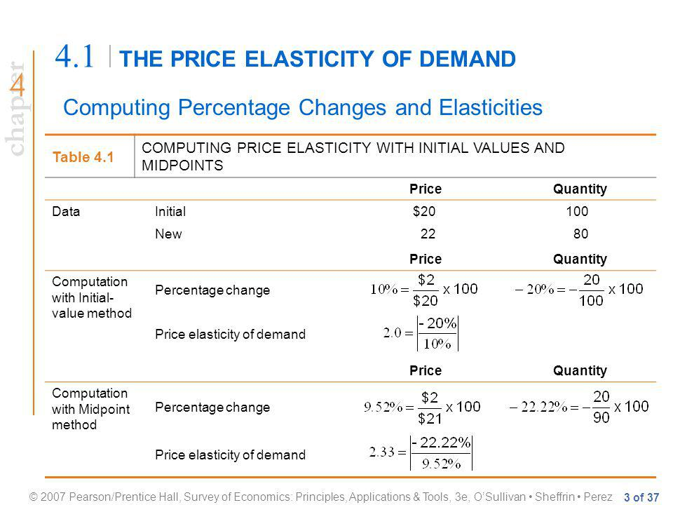 chapter © 2007 Pearson/Prentice Hall, Survey of Economics: Principles, Applications & Tools, 3e, OSullivan Sheffrin Perez 3 of 37 THE PRICE ELASTICITY OF DEMAND 4.1 Computing Percentage Changes and Elasticities Table 4.1 COMPUTING PRICE ELASTICITY WITH INITIAL VALUES AND MIDPOINTS PriceQuantity DataInitial$20100 New2280 PriceQuantity Computation with Initial- value method Percentage change Price elasticity of demand PriceQuantity Computation with Midpoint method Percentage change Price elasticity of demand