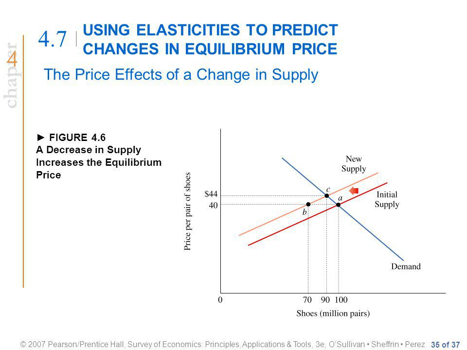 chapter © 2007 Pearson/Prentice Hall, Survey of Economics: Principles, Applications & Tools, 3e, OSullivan Sheffrin Perez 35 of 37 USING ELASTICITIES TO PREDICT CHANGES IN EQUILIBRIUM PRICE 4.7 The Price Effects of a Change in Supply FIGURE 4.6 A Decrease in Supply Increases the Equilibrium Price