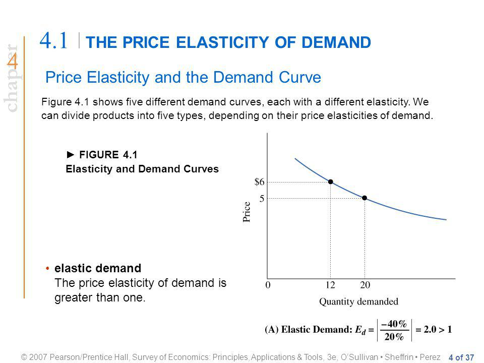 chapter © 2007 Pearson/Prentice Hall, Survey of Economics: Principles, Applications & Tools, 3e, OSullivan Sheffrin Perez 4 of 37 THE PRICE ELASTICITY OF DEMAND 4.1 Price Elasticity and the Demand Curve Figure 4.1 shows five different demand curves, each with a different elasticity.
