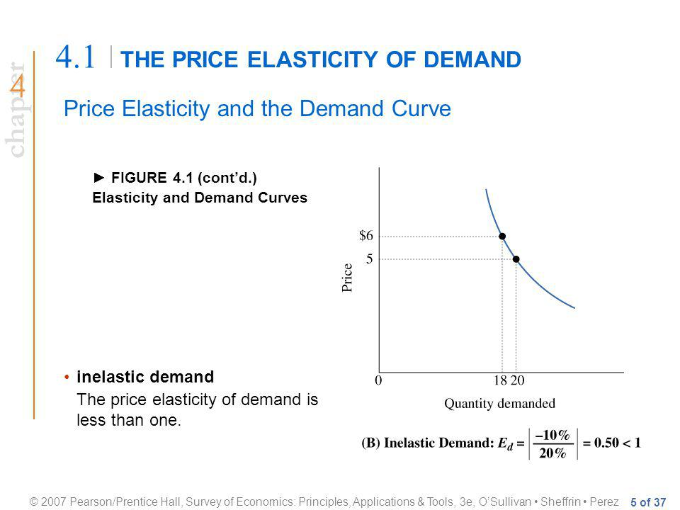 chapter © 2007 Pearson/Prentice Hall, Survey of Economics: Principles, Applications & Tools, 3e, OSullivan Sheffrin Perez 5 of 37 THE PRICE ELASTICITY OF DEMAND 4.1 Price Elasticity and the Demand Curve FIGURE 4.1 (contd.) Elasticity and Demand Curves inelastic demand The price elasticity of demand is less than one.