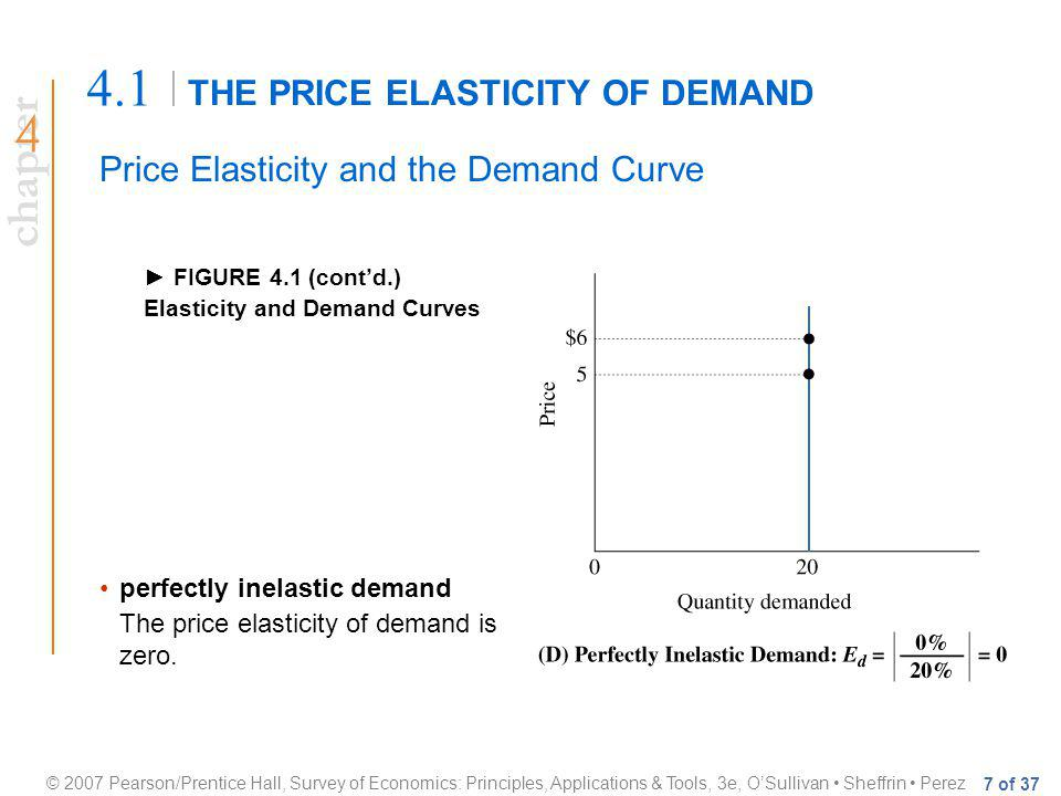 chapter © 2007 Pearson/Prentice Hall, Survey of Economics: Principles, Applications & Tools, 3e, OSullivan Sheffrin Perez 7 of 37 THE PRICE ELASTICITY OF DEMAND 4.1 Price Elasticity and the Demand Curve FIGURE 4.1 (contd.) Elasticity and Demand Curves perfectly inelastic demand The price elasticity of demand is zero.