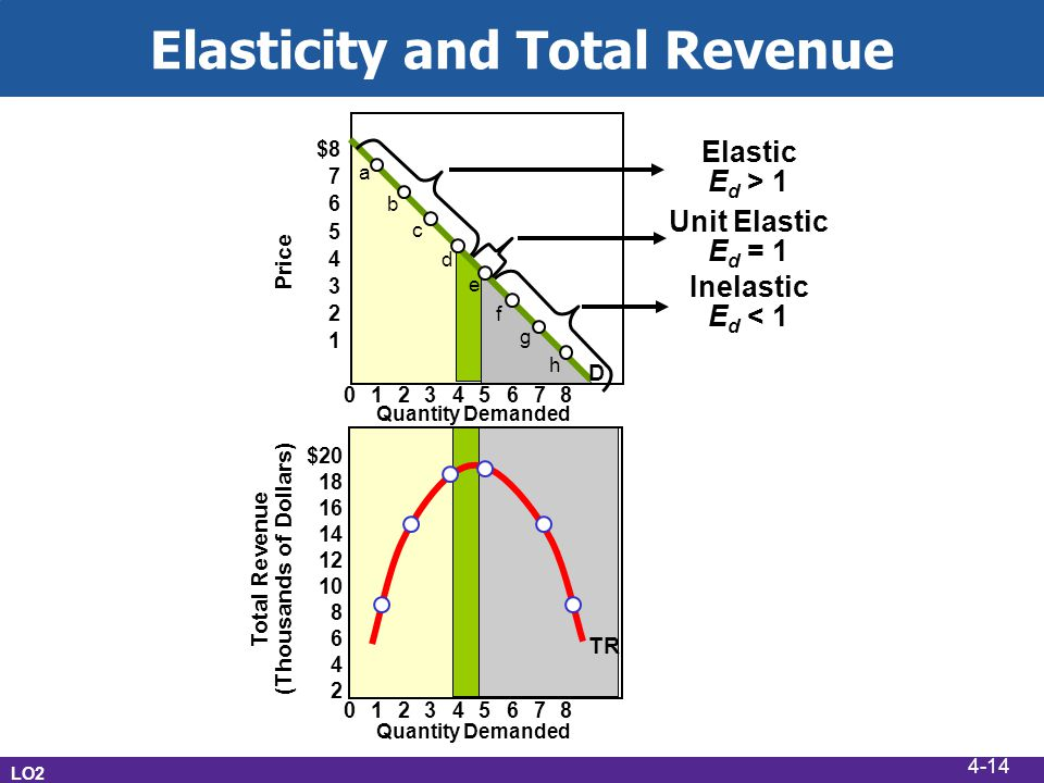 Elasticity and Total Revenue LO2 012345678 012345678 Quantity Demanded Price Total Revenue (Thousands of Dollars) $20 18 16 14 12 10 8 6 4 2 $8 7 6 5 4 3 2 1 a b c d e f g h Elastic E d > 1 Unit Elastic E d = 1 Inelastic E d < 1 D TR 4-14
