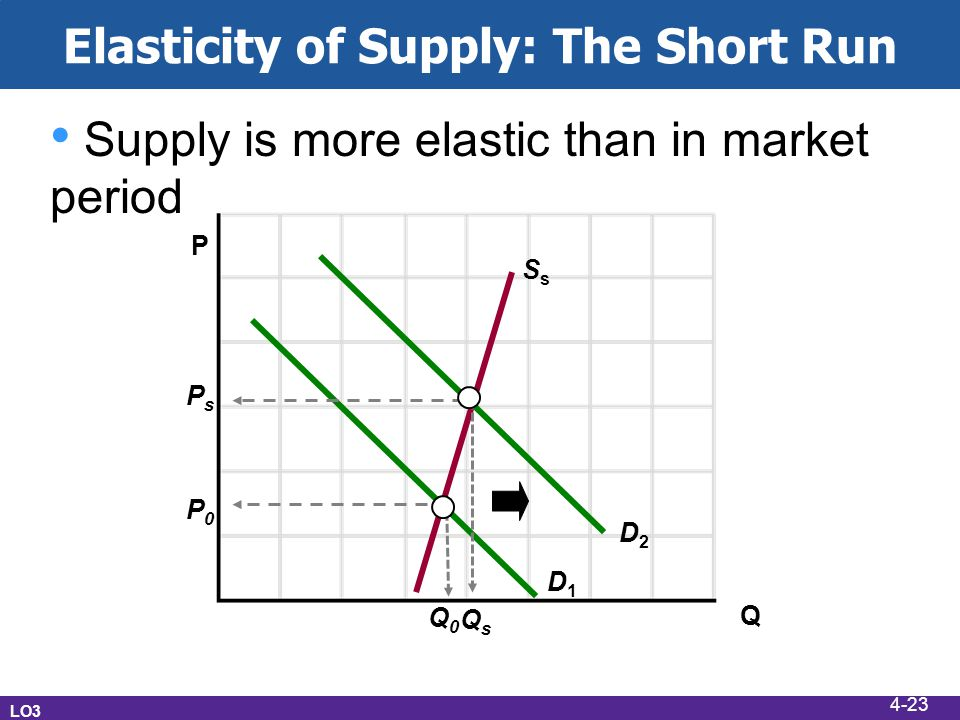 Elasticity of Supply: The Short Run LO3 Supply is more elastic than in market period P Q D1D1 D2D2 SsSs Q0Q0 PsPs P0P0 QsQs 4-23
