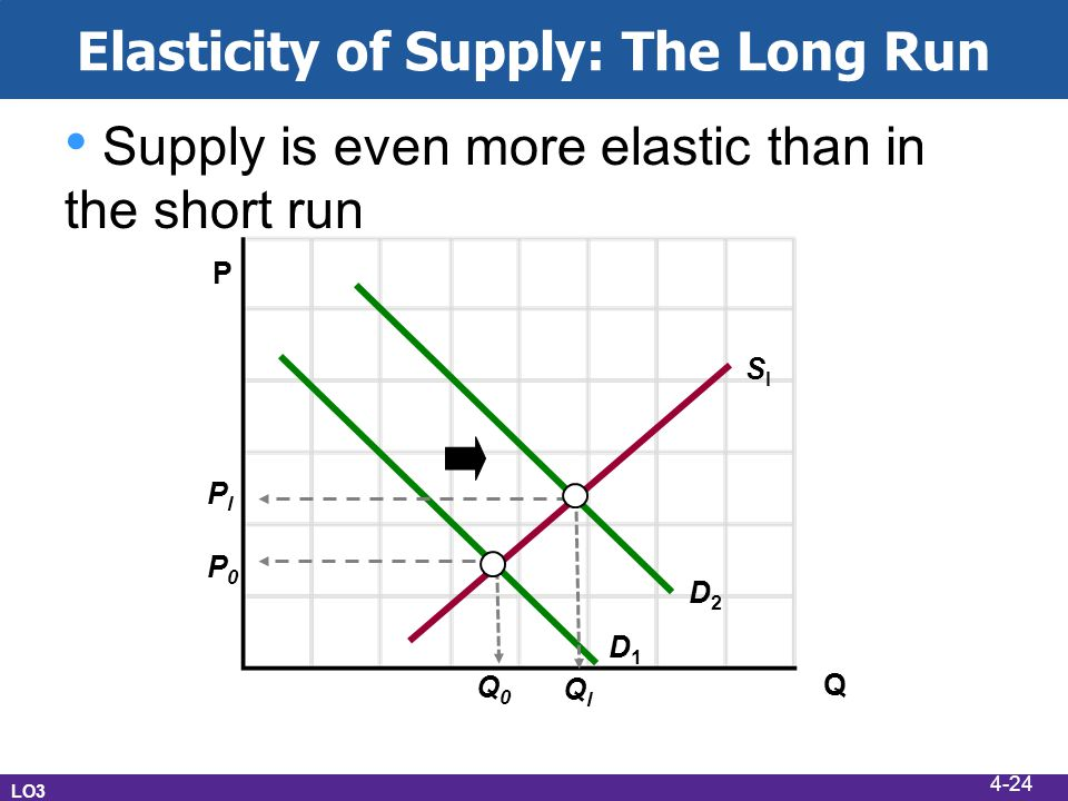 Elasticity of Supply: The Long Run LO3 Supply is even more elastic than in the short run P Q D1D1 D2D2 SlSl Q0Q0 PlPl P0P0 QlQl 4-24