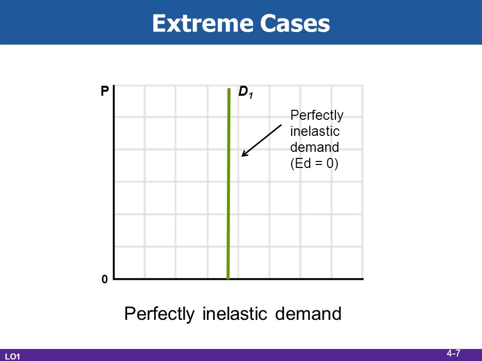 Extreme Cases LO1 D1D1 P Perfectly inelastic demand (Ed = 0) 0 4-7