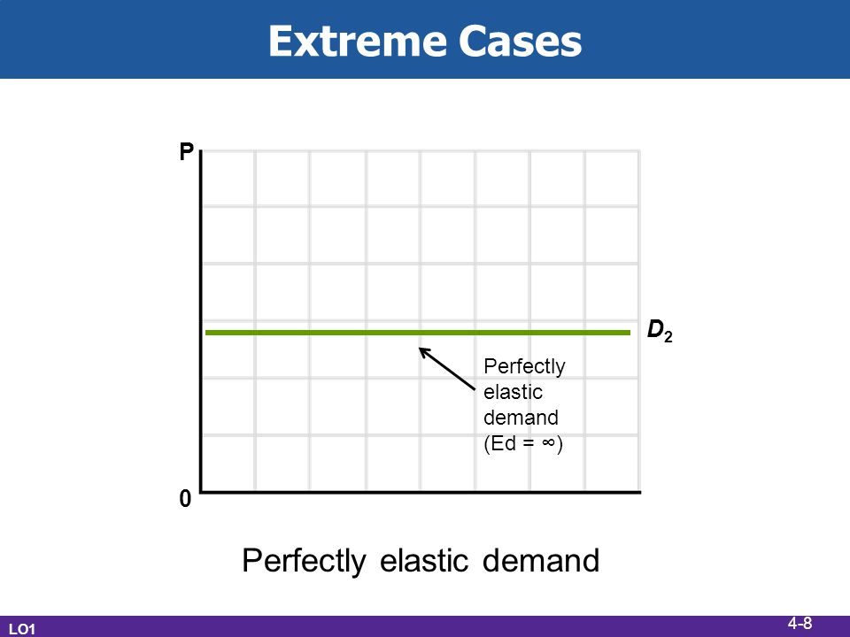 Extreme Cases LO1 Perfectly elastic demand P D2D2 Perfectly elastic demand (Ed = ) 0 4-8