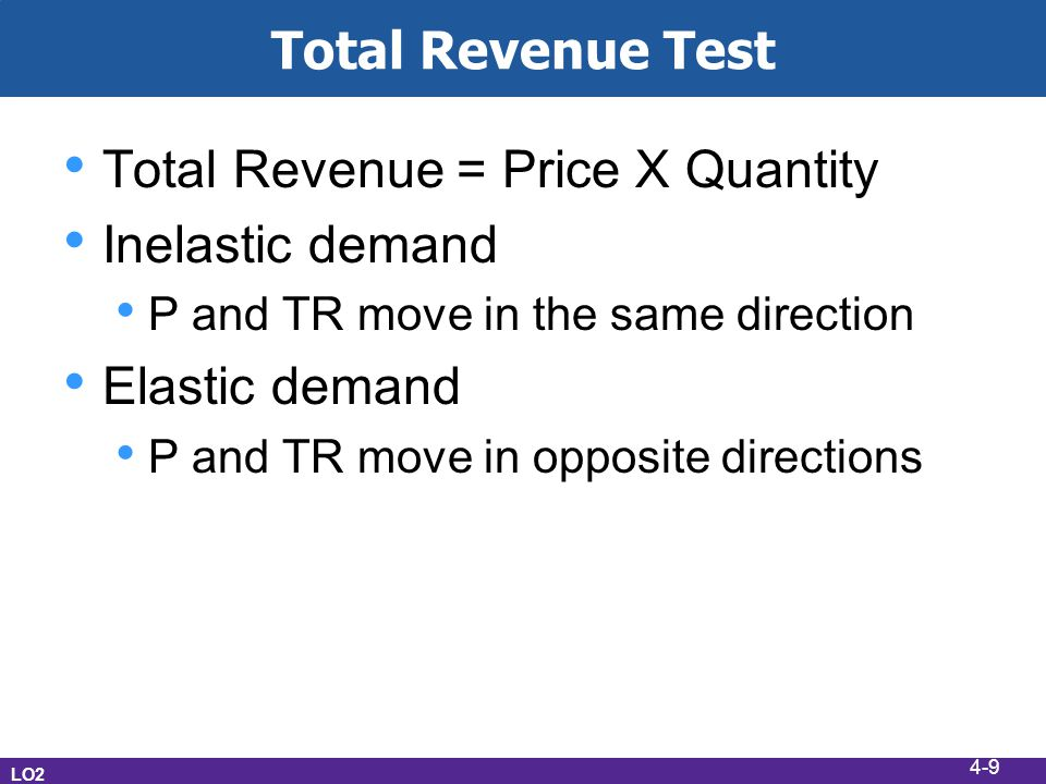 Total Revenue Test Total Revenue = Price X Quantity Inelastic demand P and TR move in the same direction Elastic demand P and TR move in opposite directions LO2 4-9