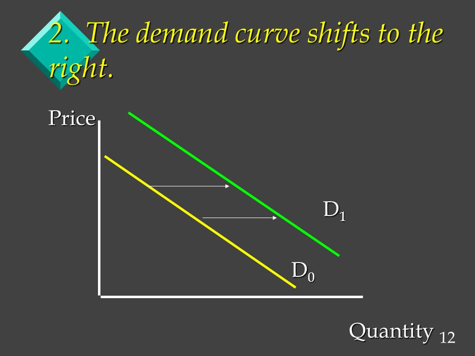 12 2. The demand curve shifts to the right. Price D 1 D 1 D 0 D 0 Quantity Quantity