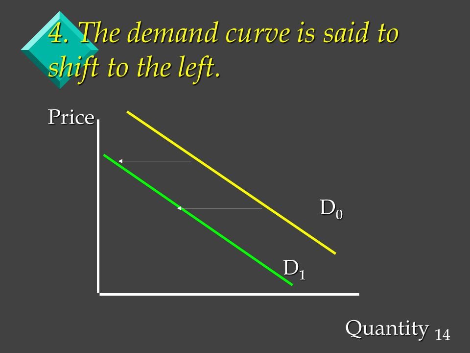 14 4. The demand curve is said to shift to the left. Price D 0 D 0 D 1 D 1 Quantity Quantity