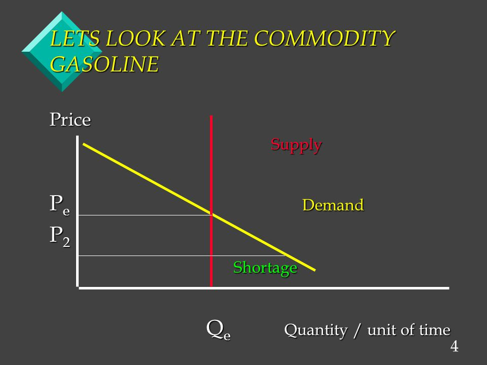 4 LETS LOOK AT THE COMMODITY GASOLINE Price Supply Supply P e Demand P 2 Shortage Shortage Q e Quantity / unit of time Q e Quantity / unit of time