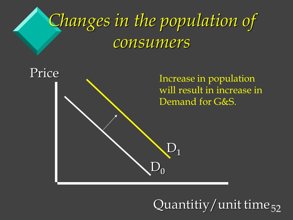 52 Changes in the population of consumers Price D 1 D 1 D 0 D 0 Quantitiy/unit time Quantitiy/unit time Increase in population will result in increase in Demand for G&S.