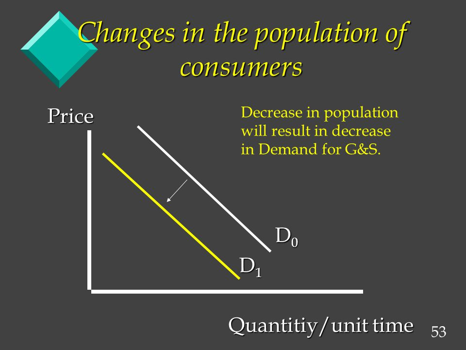 53 Changes in the population of consumers Price D 0 D 0 D 1 D 1 Quantitiy/unit time Quantitiy/unit time Decrease in population will result in decrease in Demand for G&S.
