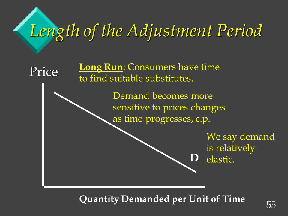 55 Length of the Adjustment Period Price D Quantity Demanded per Unit of Time Long Run : Consumers have time to find suitable substitutes.