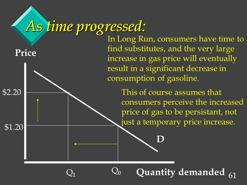 61 As time progressed: Price Quantity demanded $1.20 $2.20 Q1Q1 Q0Q0 In Long Run, consumers have time to find substitutes, and the very large increase in gas price will eventually result in a significant decrease in consumption of gasoline.