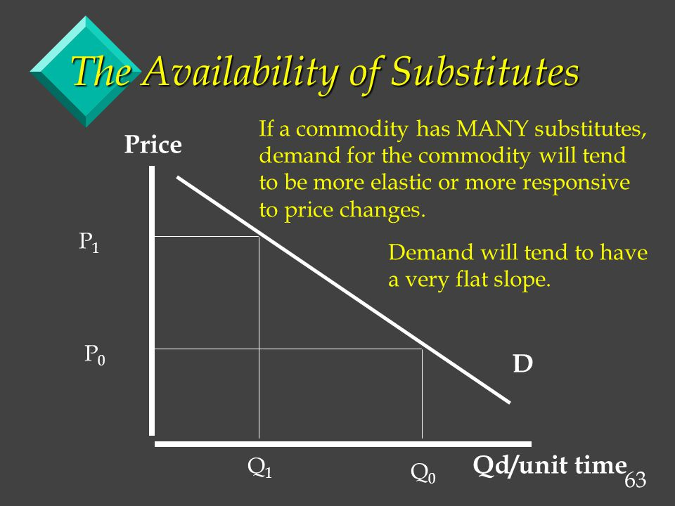 63 D Price Qd/unit time If a commodity has MANY substitutes, demand for the commodity will tend to be more elastic or more responsive to price changes.