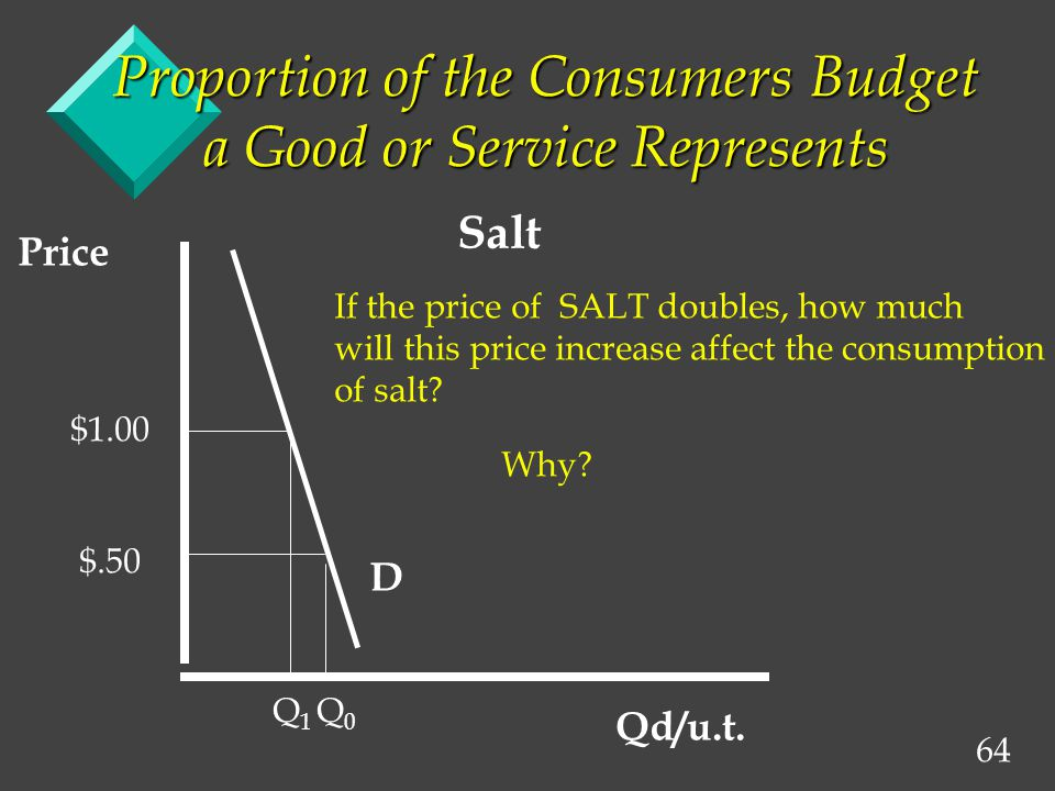 64 Proportion of the Consumers Budget a Good or Service Represents D Price Qd/u.t.