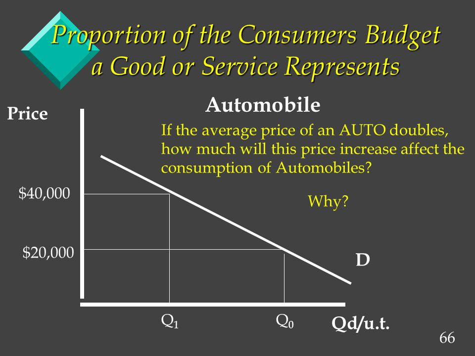 66 Proportion of the Consumers Budget a Good or Service Represents D Price Qd/u.t.