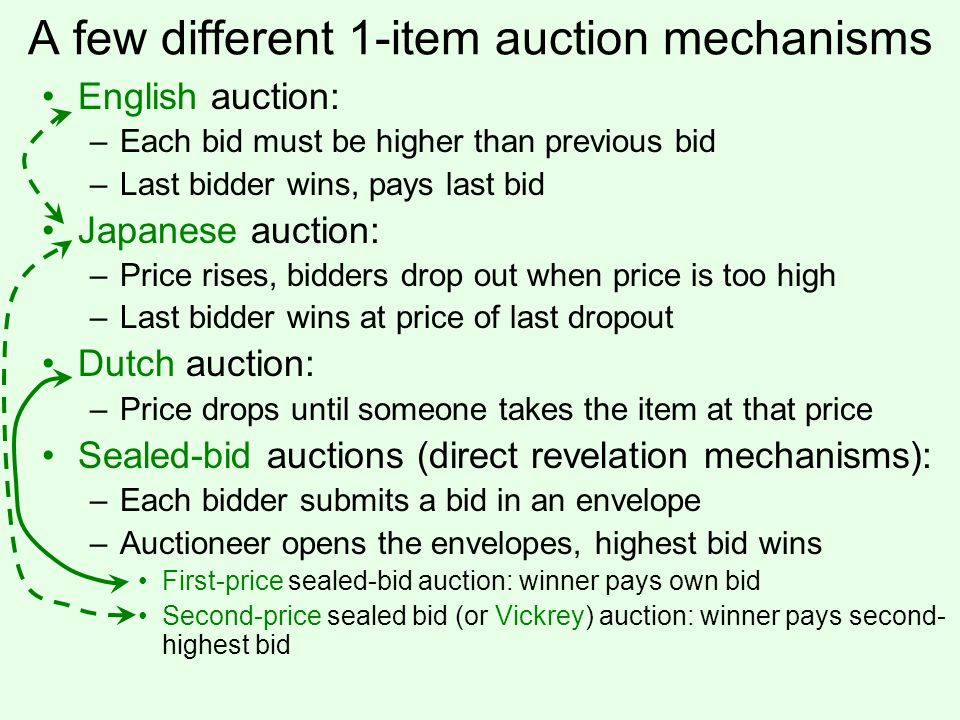 A few different 1-item auction mechanisms English auction: –Each bid must be higher than previous bid –Last bidder wins, pays last bid Japanese auction: –Price rises, bidders drop out when price is too high –Last bidder wins at price of last dropout Dutch auction: –Price drops until someone takes the item at that price Sealed-bid auctions (direct revelation mechanisms): –Each bidder submits a bid in an envelope –Auctioneer opens the envelopes, highest bid wins First-price sealed-bid auction: winner pays own bid Second-price sealed bid (or Vickrey) auction: winner pays second- highest bid