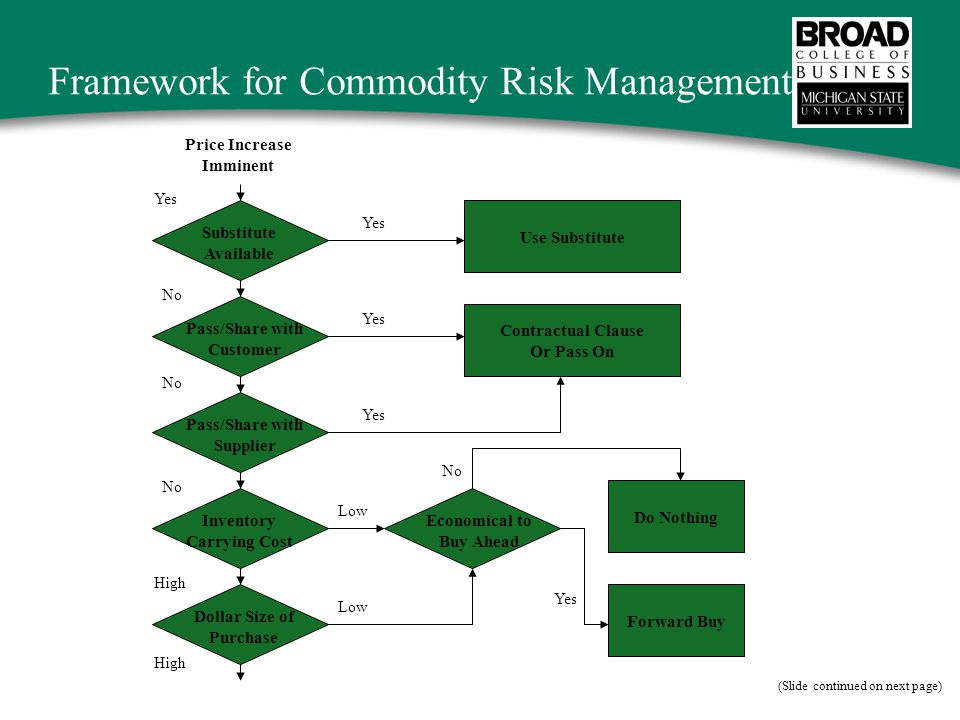 Framework for Commodity Risk Management Use Substitute Dollar Size of Purchase Yes No High Low Contractual Clause Or Pass On Price Increase Imminent Economical to Buy Ahead Do Nothing Forward Buy Yes No Substitute Available Pass/Share with Customer Pass/Share with Supplier Inventory Carrying Cost Yes Low No Yes (Slide continued on next page)