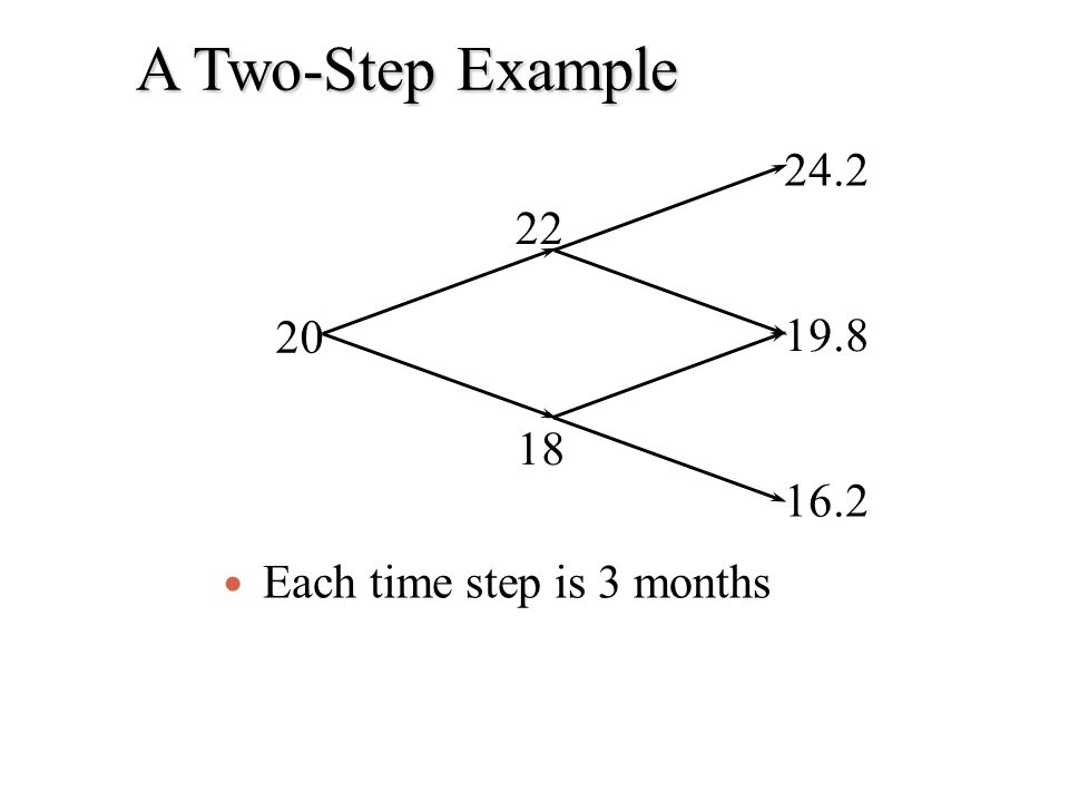 A Two-Step Example Each time step is 3 months 20 22 18 24.2 19.8 16.2