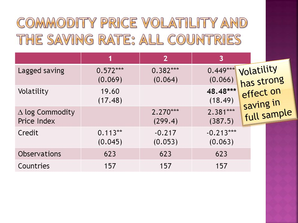 123 Lagged saving0.572*** (0.069) 0.382*** (0.064) 0.449*** (0.066) Volatility19.60 (17.48) 48.48*** (18.49) log Commodity Price Index 2.270*** (299.4) 2.381*** (387.5) Credit0.113** (0.045) -0.217 (0.053) -0.213*** (0.063) Observations623 Countries157 Volatility has strong effect on saving in full sample