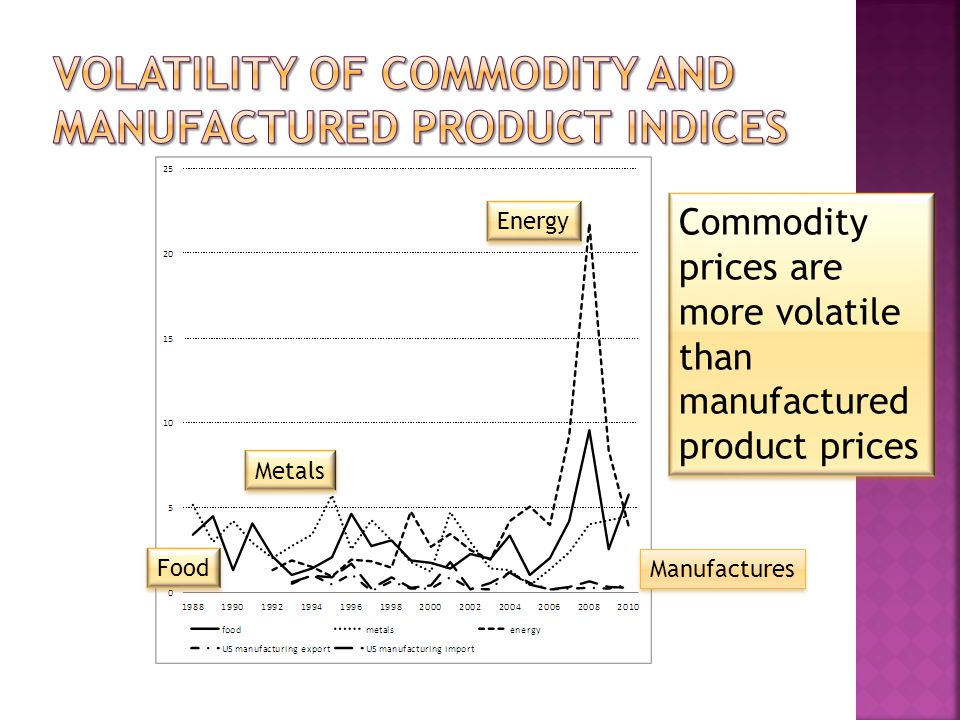 Energy Food Metals Manufactures Commodity prices are more volatile than manufactured product prices