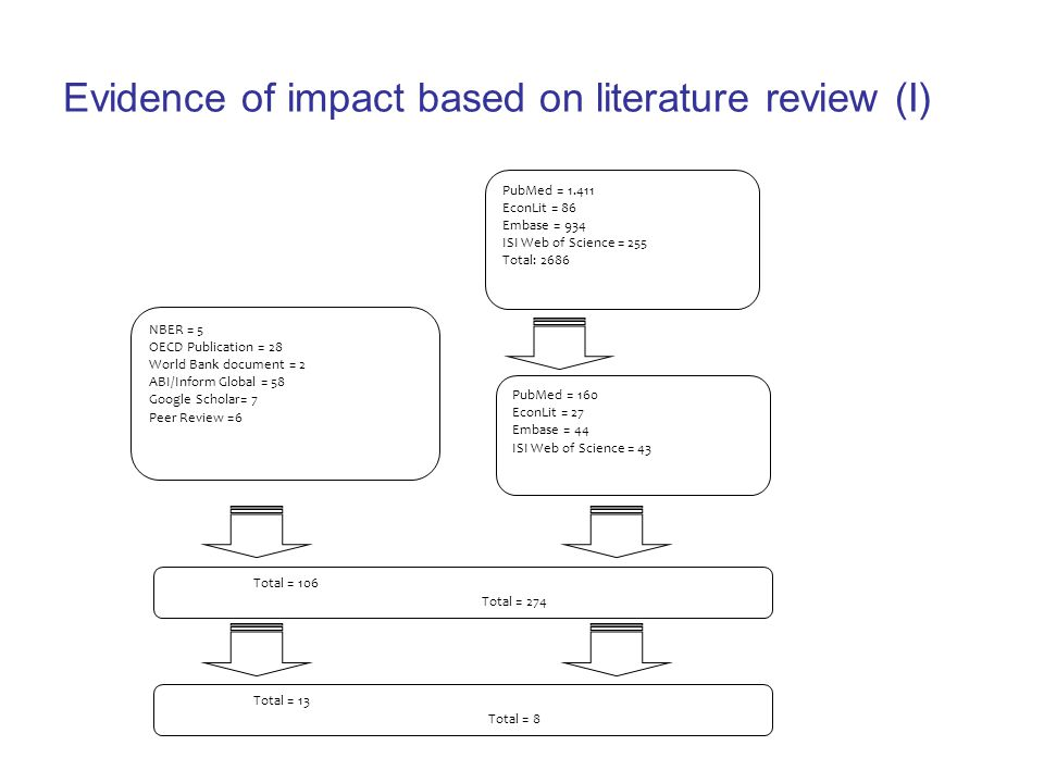 Evidence of impact based on literature review (I) PubMed = 1.411 EconLit = 86 Embase = 934 ISI Web of Science = 255 Total: 2686 PubMed = 160 EconLit = 27 Embase = 44 ISI Web of Science = 43 NBER = 5 OECD Publication = 28 World Bank document = 2 ABI/Inform Global = 58 Google Scholar= 7 Peer Review =6 Total = 106 Total = 274 Total = 13 Total = 8