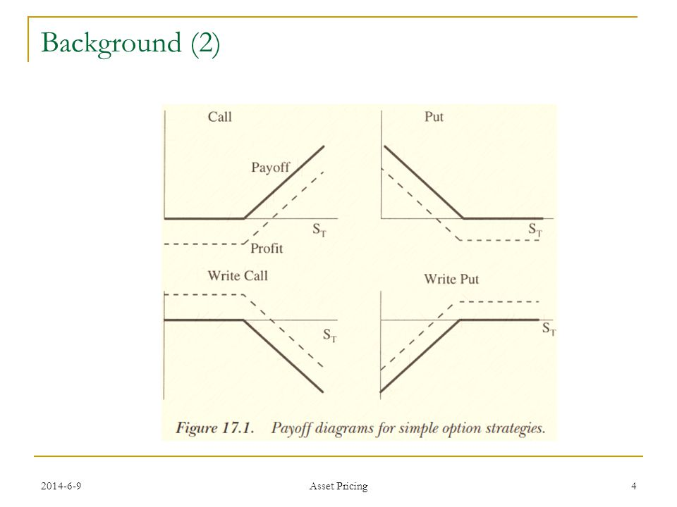 Background (2) Asset Pricing