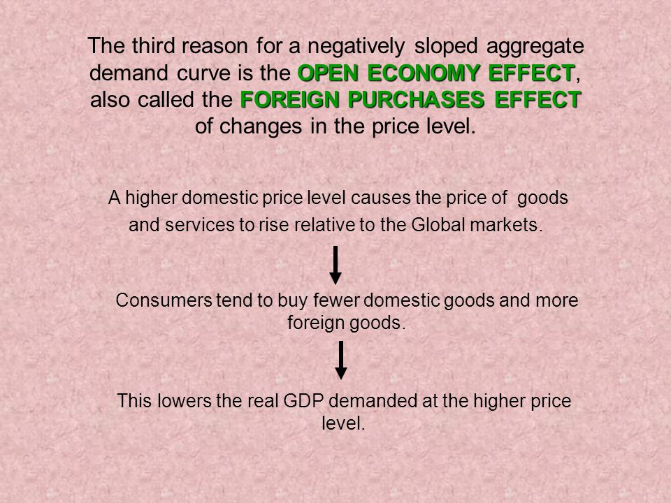 OPEN ECONOMY EFFECT FOREIGN PURCHASES EFFECT The third reason for a negatively sloped aggregate demand curve is the OPEN ECONOMY EFFECT, also called the FOREIGN PURCHASES EFFECT of changes in the price level.