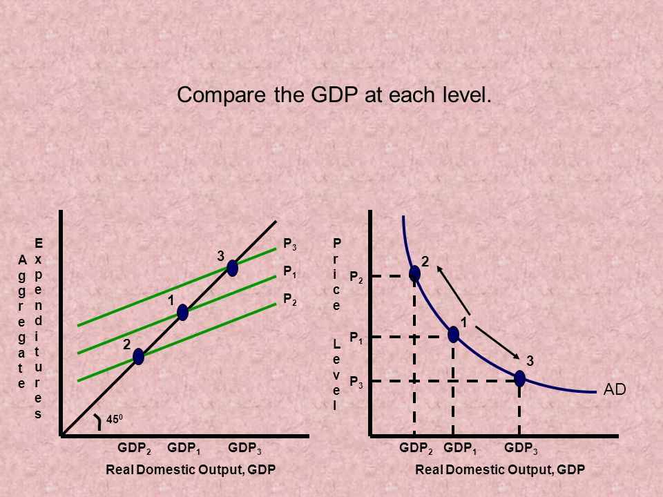 Real Domestic Output, GDP Price LevelPrice Level 1 3 GDP 2 GDP 1 GDP 3 P1P1 P3P3 P2P2 AD Real Domestic Output, GDP AggregateAggregate GDP 2 GDP 1 GDP 3 ExpendituresExpenditures 45 0 2 2 1 3 P2P2 P1P1 P3P3 Compare the GDP at each level.