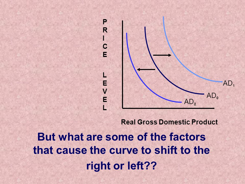 But what are some of the factors that cause the curve to shift to the right or left .