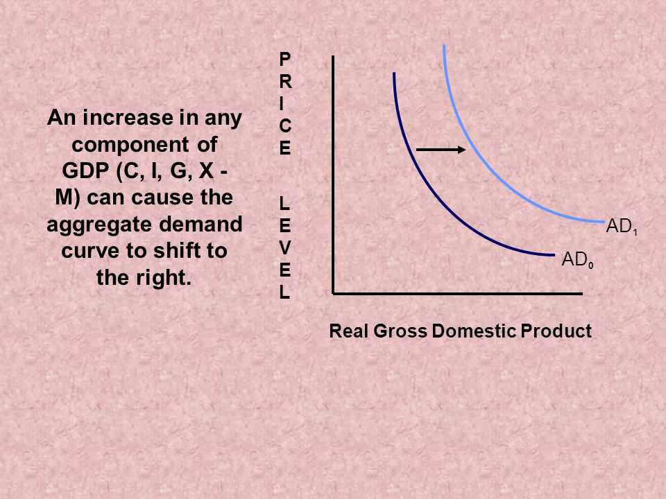 AD 0 Real Gross Domestic Product PRICE LEVELPRICE LEVEL AD 1 An increase in any component of GDP (C, I, G, X - M) can cause the aggregate demand curve to shift to the right.