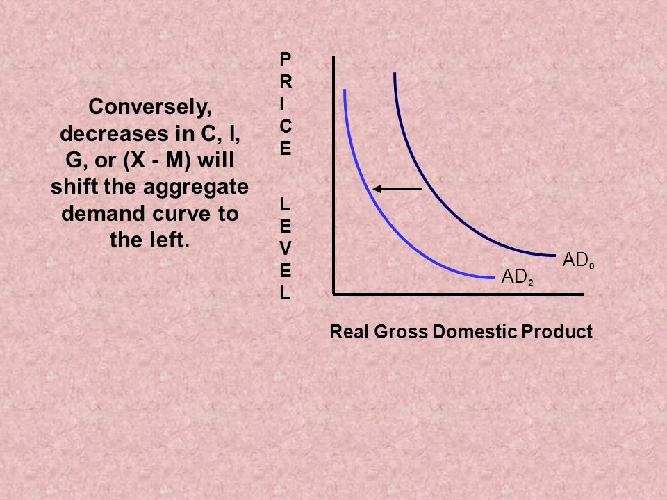 AD 0 Real Gross Domestic Product PRICE LEVELPRICE LEVEL AD 2 Conversely, decreases in C, I, G, or (X - M) will shift the aggregate demand curve to the left.