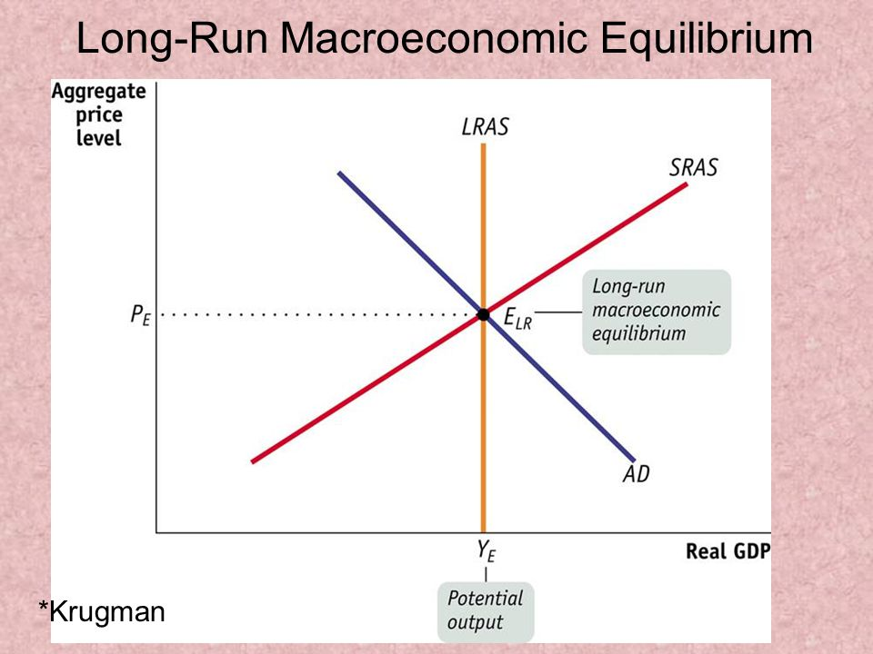Long-Run Macroeconomic Equilibrium *Krugman