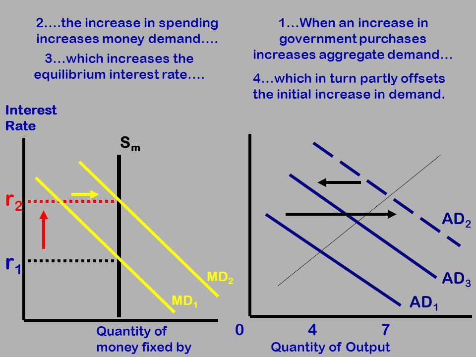Quantity of Output 0 4 7 2….the increase in spending increases money demand….