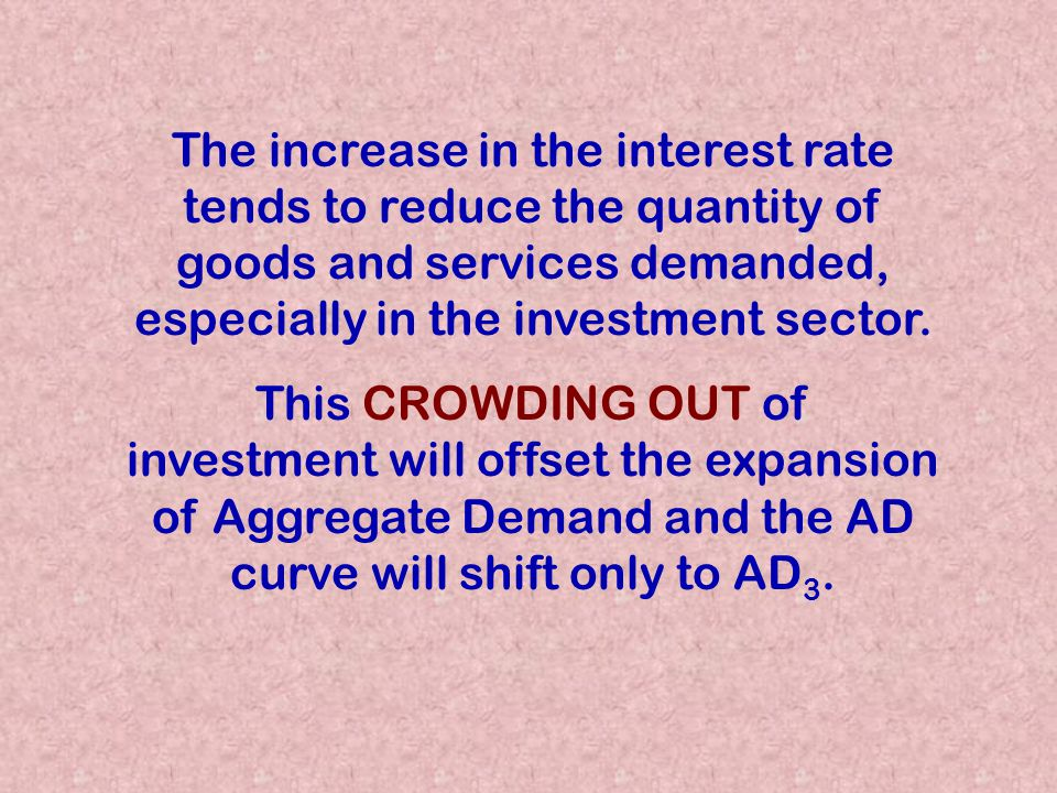 The increase in the interest rate tends to reduce the quantity of goods and services demanded, especially in the investment sector.