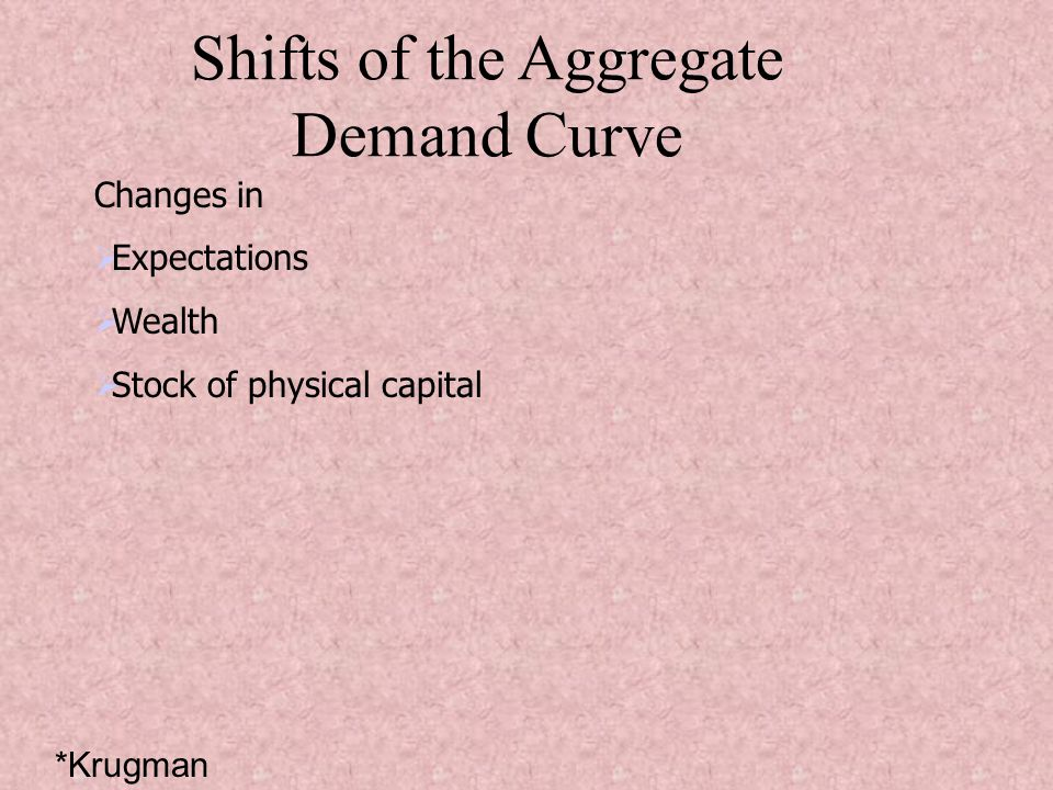 Shifts of the Aggregate Demand Curve Changes in Expectations Wealth Stock of physical capital *Krugman