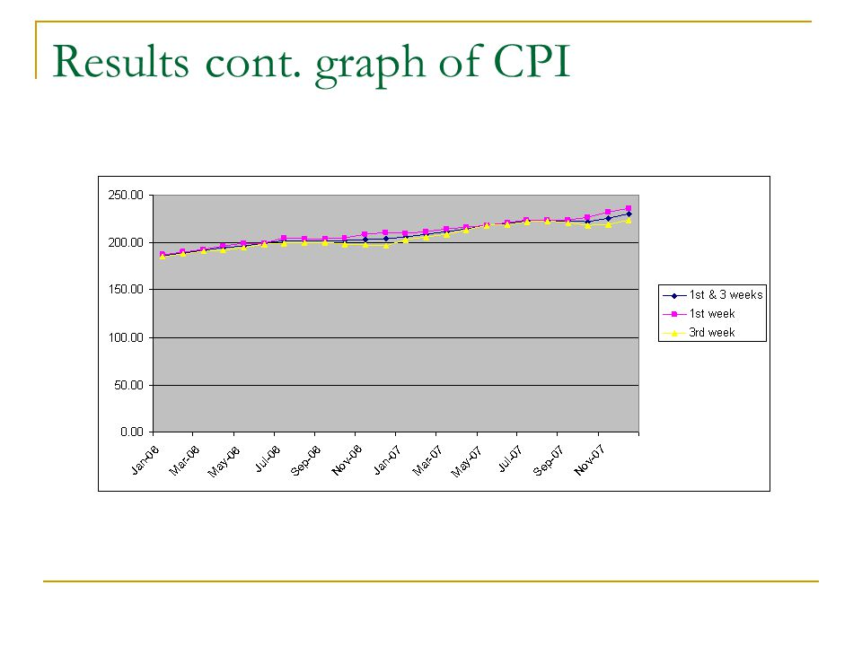 Results cont. graph of CPI