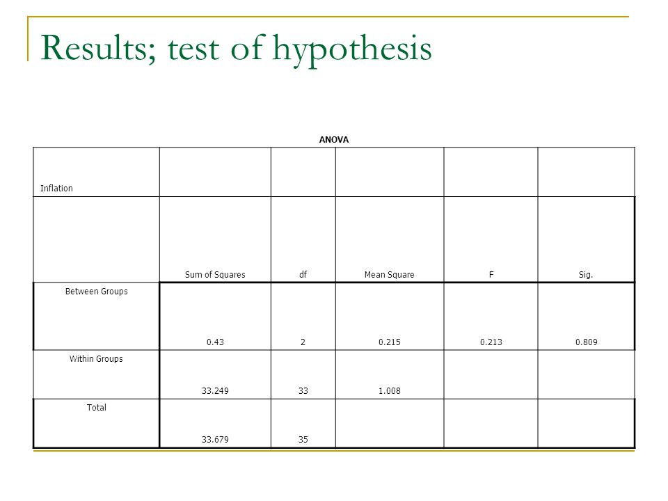 Results; test of hypothesis ANOVA Inflation Sum of SquaresdfMean SquareFSig.