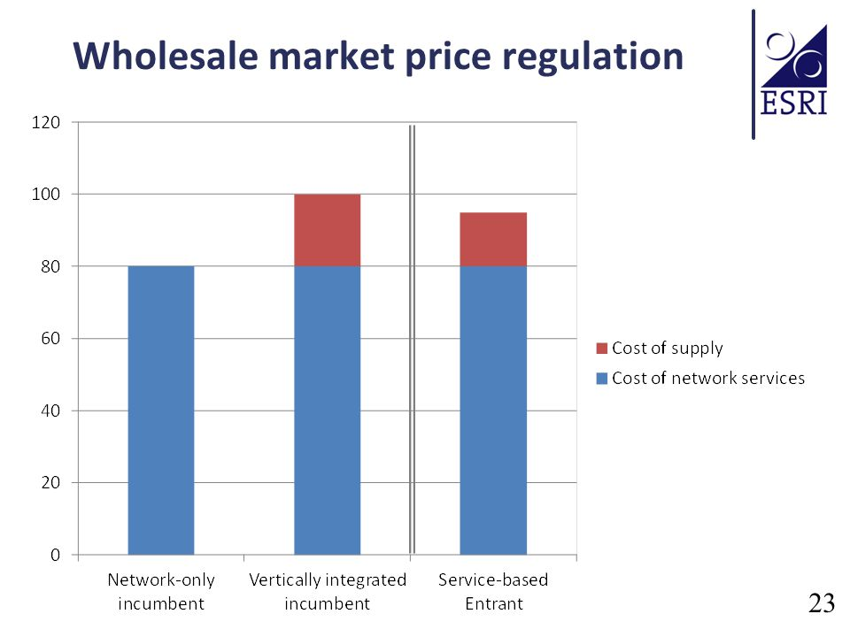 Wholesale market price regulation 23