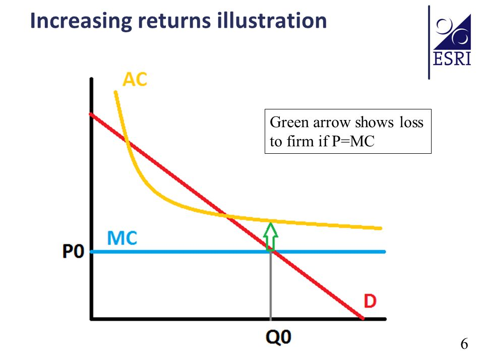 Increasing returns illustration 6 Green arrow shows loss to firm if P=MC