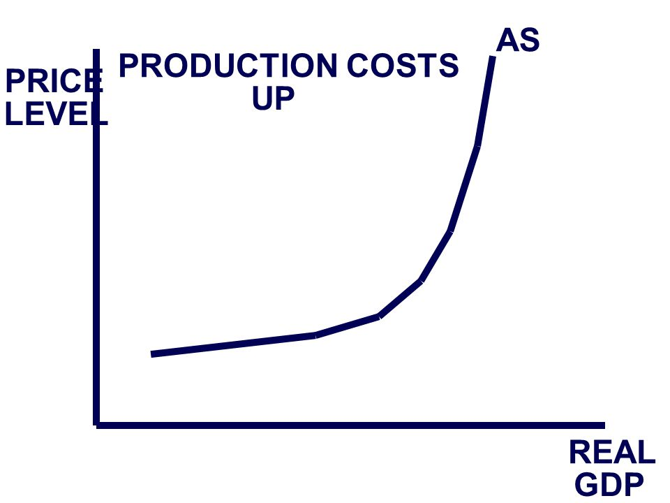 PRICE LEVEL REAL GDP AS PRODUCTION COSTS UP