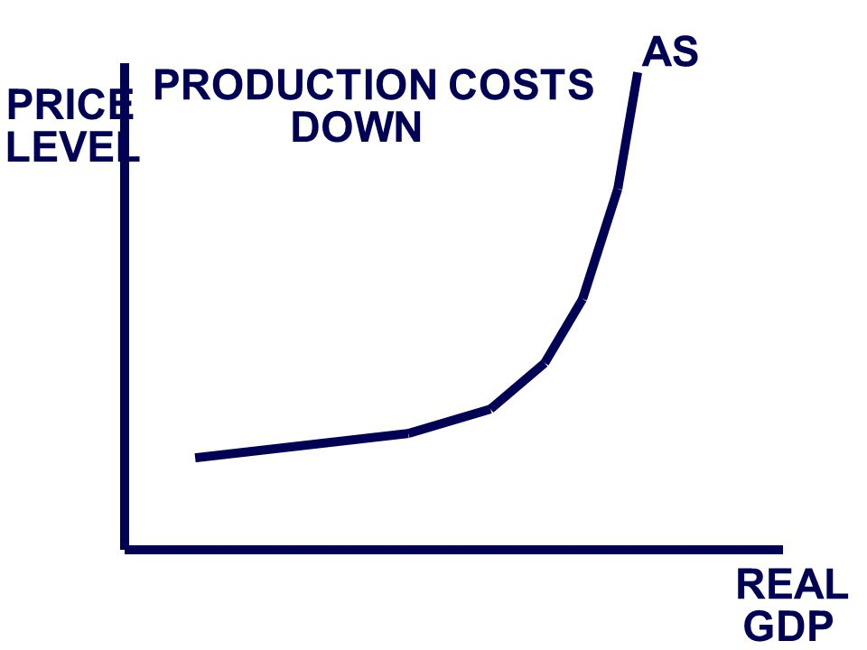 PRICE LEVEL REAL GDP AS PRODUCTION COSTS DOWN