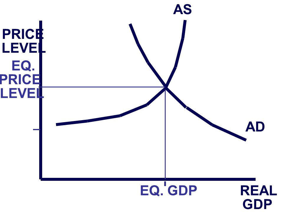 PRICE LEVEL REAL GDP EQ. GDP AS AD EQ. PRICE LEVEL