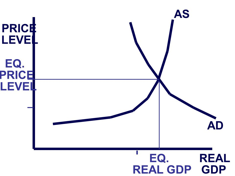 PRICE LEVEL REAL GDP AS AD EQ. PRICE LEVEL EQ. REAL GDP