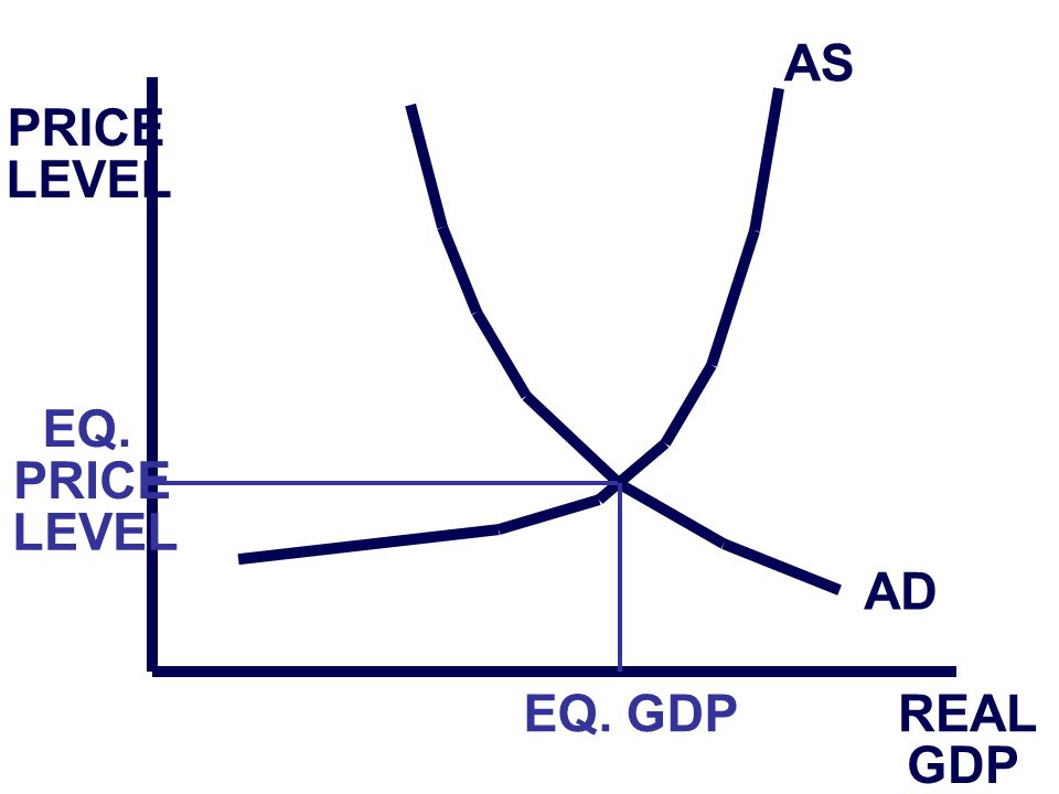 PRICE LEVEL REAL GDP AS AD EQ. GDP EQ. PRICE LEVEL